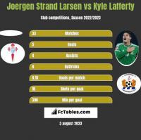 Joergen Strand Larsen vs Kyle Lafferty h2h player stats
