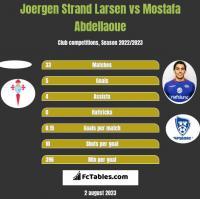 Joergen Strand Larsen vs Mostafa Abdellaoue h2h player stats