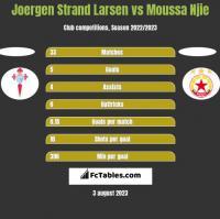 Joergen Strand Larsen vs Moussa Njie h2h player stats