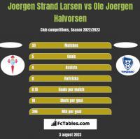 Joergen Strand Larsen vs Ole Joergen Halvorsen h2h player stats