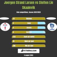 Joergen Strand Larsen vs Steffen Lie Skaalevik h2h player stats