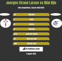 Joergen Strand Larsen vs Bilal Njie h2h player stats