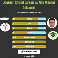 Joergen Strand Larsen vs Filip Moeller Delaveris h2h player stats