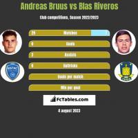 Andreas Bruus vs Blas Riveros h2h player stats