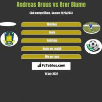 Andreas Bruus vs Bror Blume h2h player stats