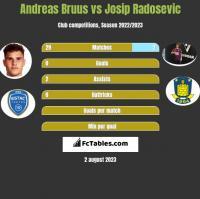 Andreas Bruus vs Josip Radosevic h2h player stats