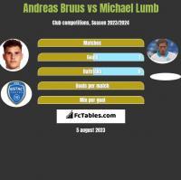 Andreas Bruus vs Michael Lumb h2h player stats