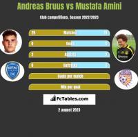 Andreas Bruus vs Mustafa Amini h2h player stats