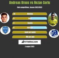 Andreas Bruus vs Rezan Corlu h2h player stats