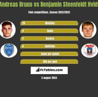 Andreas Bruus vs Benjamin Steenfeldt Hvidt h2h player stats