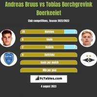 Andreas Bruus vs Tobias Borchgrevink Boerkeeiet h2h player stats