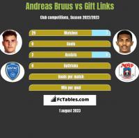 Andreas Bruus vs Gift Links h2h player stats