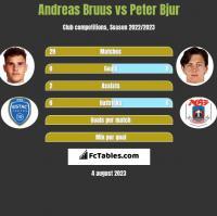 Andreas Bruus vs Peter Bjur h2h player stats