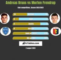 Andreas Bruus vs Morten Frendrup h2h player stats