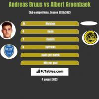 Andreas Bruus vs Albert Groenbaek h2h player stats
