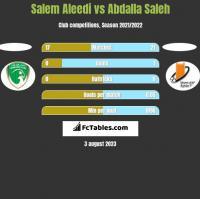 Salem Aleedi vs Abdalla Saleh h2h player stats