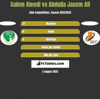 Salem Aleedi vs Abdulla Jasem Ali h2h player stats
