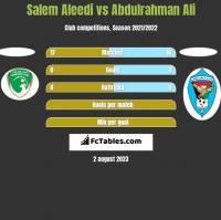 Salem Aleedi vs Abdulrahman Ali h2h player stats