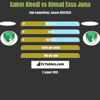 Salem Aleedi vs Ahmad Essa Juma h2h player stats