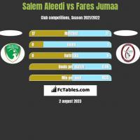 Salem Aleedi vs Fares Jumaa h2h player stats