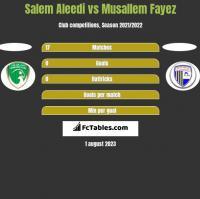 Salem Aleedi vs Musallem Fayez h2h player stats