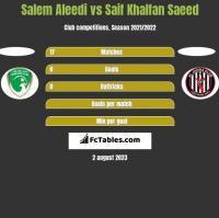 Salem Aleedi vs Saif Khalfan Saeed h2h player stats