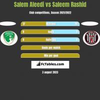 Salem Aleedi vs Saleem Rashid h2h player stats