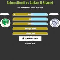 Salem Aleedi vs Sultan Al Shamsi h2h player stats