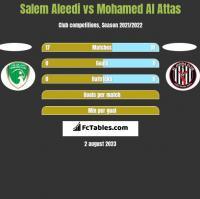 Salem Aleedi vs Mohamed Al Attas h2h player stats