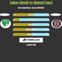 Salem Aleedi vs Ahmed Fawzi h2h player stats