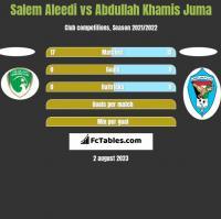 Salem Aleedi vs Abdullah Khamis Juma h2h player stats