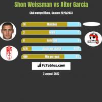 Shon Weissman vs Aitor Garcia h2h player stats