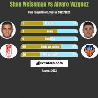 Shon Weissman vs Alvaro Vazquez h2h player stats