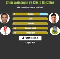 Shon Weissman vs Cristo Gonzalez h2h player stats