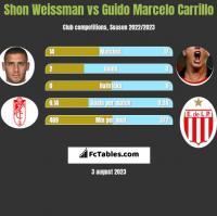 Shon Weissman vs Guido Marcelo Carrillo h2h player stats