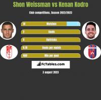 Shon Weissman vs Kenan Kodro h2h player stats