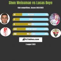 Shon Weissman vs Lucas Boye h2h player stats