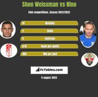 Shon Weissman vs Nino h2h player stats