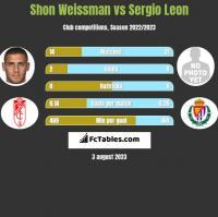 Shon Weissman vs Sergio Leon h2h player stats