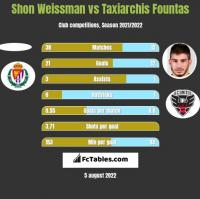 Shon Weissman vs Taxiarchis Fountas h2h player stats