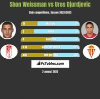 Shon Weissman vs Uros Djurdjevic h2h player stats