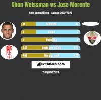 Shon Weissman vs Jose Morente h2h player stats