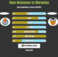 Shon Weissman vs Maranhao h2h player stats