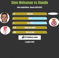 Shon Weissman vs Claudio h2h player stats
