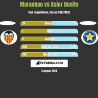 Maranhao vs Asier Benito h2h player stats