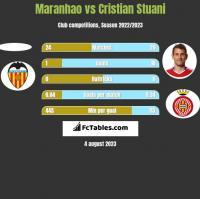 Maranhao vs Cristian Stuani h2h player stats
