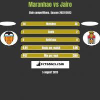 Maranhao vs Jairo h2h player stats