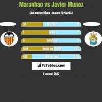 Maranhao vs Javier Munoz h2h player stats