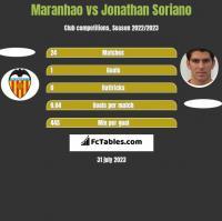 Maranhao vs Jonathan Soriano h2h player stats