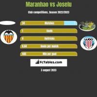 Maranhao vs Joselu h2h player stats